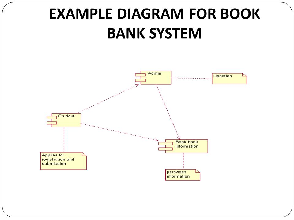 Cs object oriented analysis and design ppt video online download 22 example diagram for book bank system ccuart Images