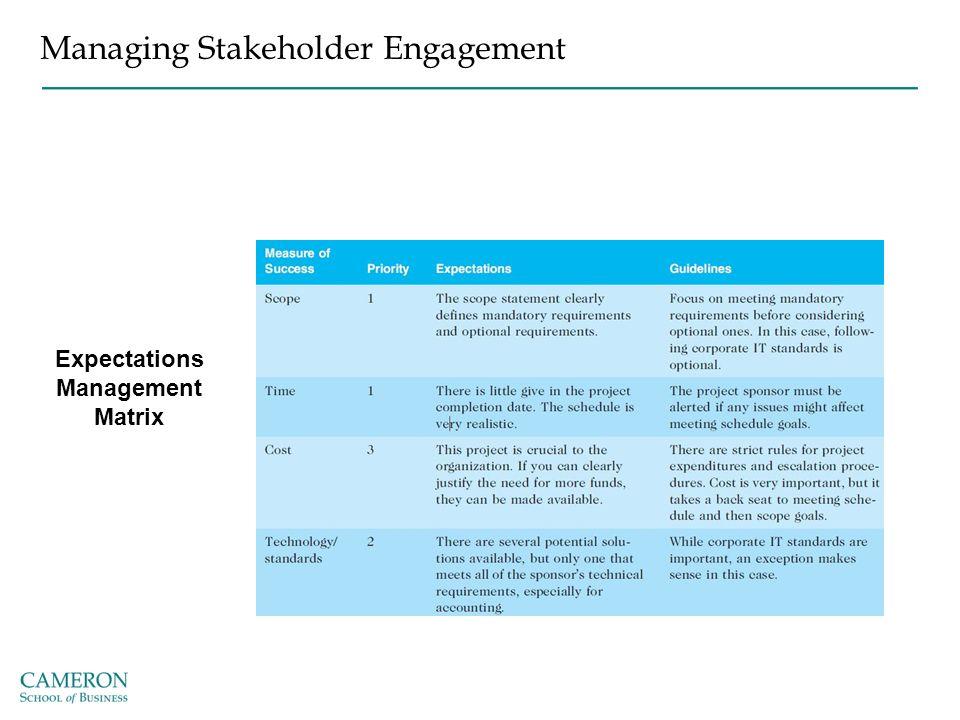 managing the stakeholder expectations management essay View this essay on stakeholder identification and communication stakeholder engagement is an important component to managing a project human beings are.