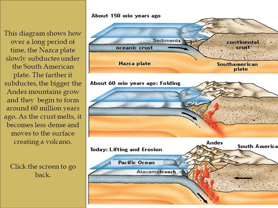 formation of andes Geology of the canadian rockies and columbia mountains summary by ben gadd  1 basic geological history of western canada.
