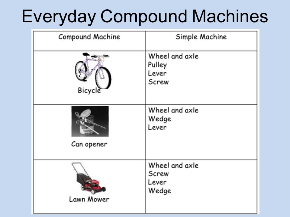 compound machines essays Simple machines essay simple machines make up compound machines we use these machines daily life would be difficult without simple machines order now.