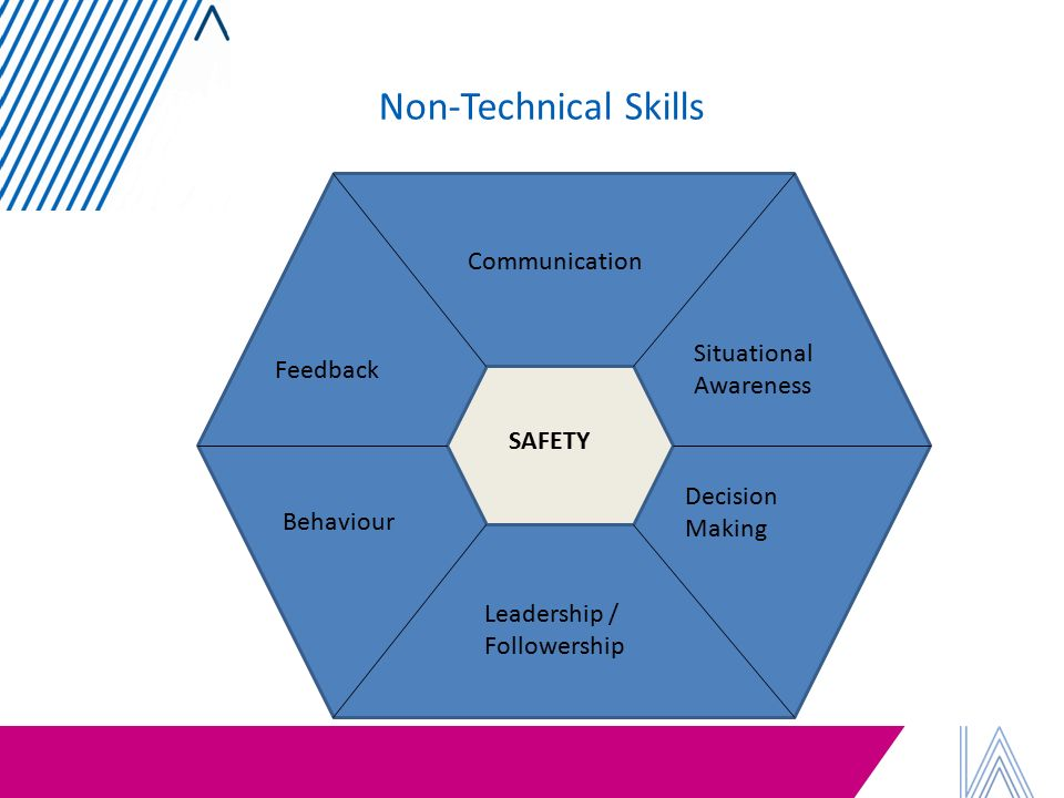 using technology improve communication skills Every organization has to use communication technologies to improve on how information flows with in that organization the rate at which information flows with in an organization will determine the speed at which decisions are made.