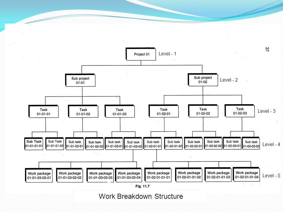 bakery two level work breakdown structure Work breakdown structure vs project schedule vs project plan another common source of confusion for beginners is the difference between the work breakdown structure, project schedule, and project plan while these three things often describe the same thing - what is to be achieved in the project - they vary greatly in scope and details.