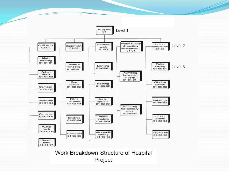 work breakdown structure of kfc nepal A work breakdown structure helps you plan projects more effectively, helping to turn complex projects into a series of doable tasks.