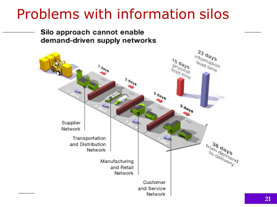 Information Systems Within The Organization Ppt Video
