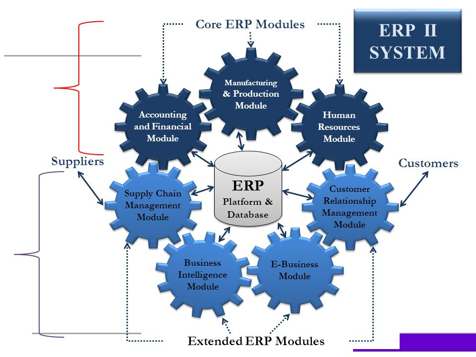 enterprise resource planning systems erp What is enterprise resource planning within this explanation video we at erp fm ( ) attempt to explain how erp can work for your companythe explainer video has been produced in a.