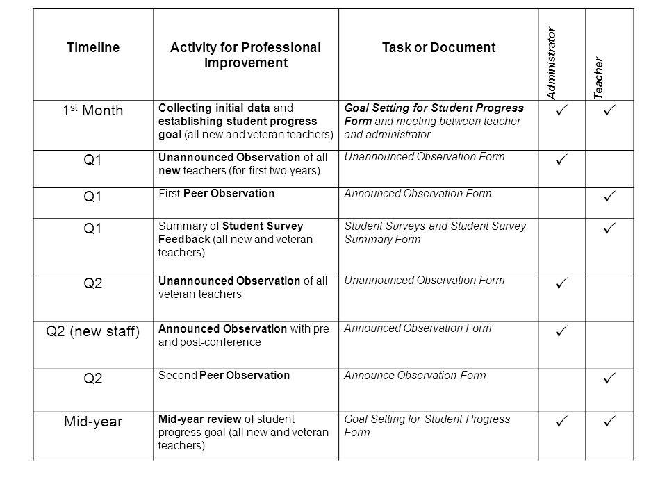 Teacher Performance Evaluation System Summary Ppt Video Online