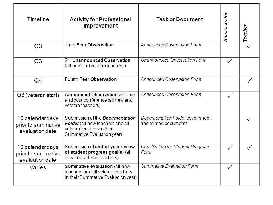 Teacher Performance Evaluation System (Summary) - ppt video online ...