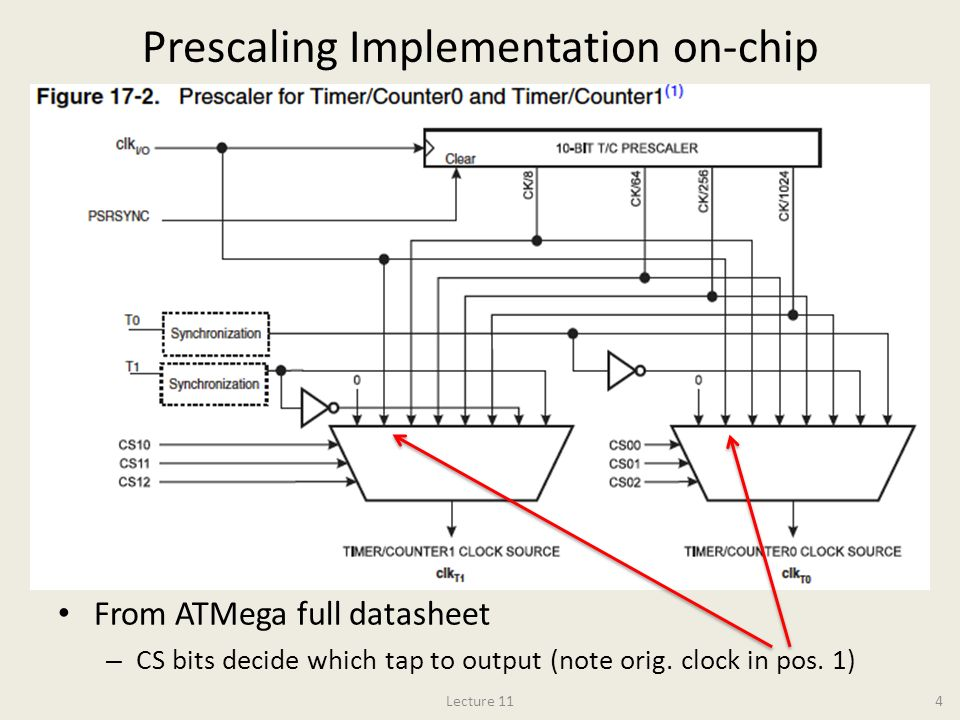 Prescaling Implementation on-chip