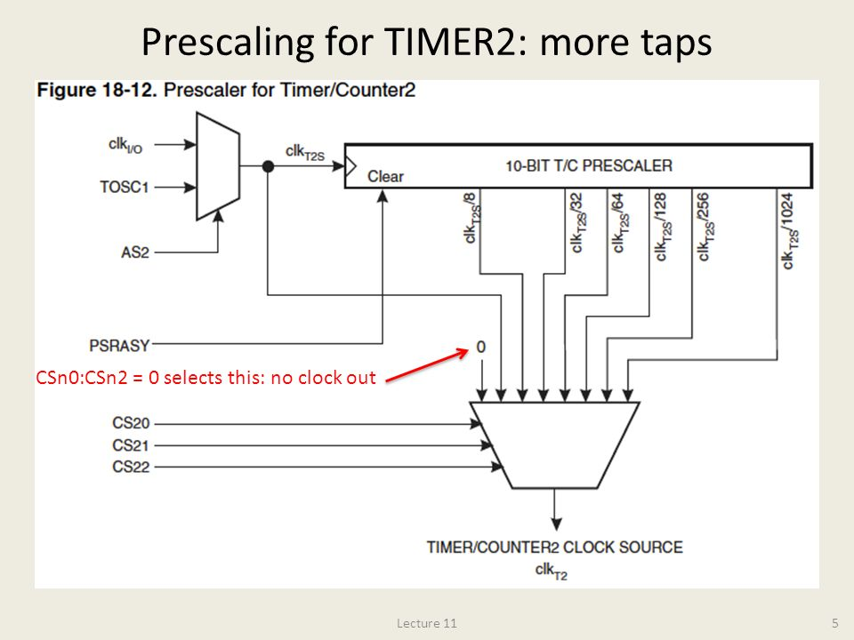 Prescaling for TIMER2: more taps