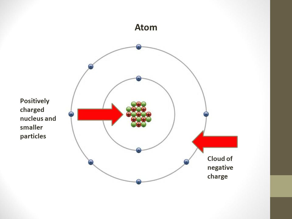Atom Positively charged nucleus and smaller particles