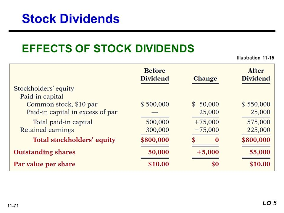 Impact of stock options on balance sheet