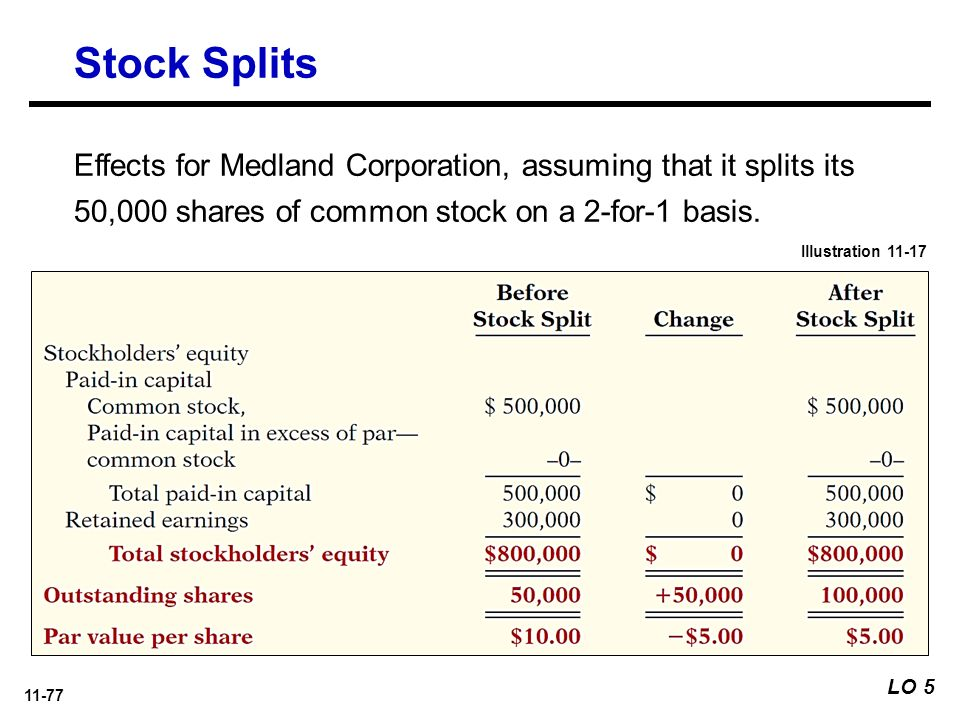 Stock options after stock split