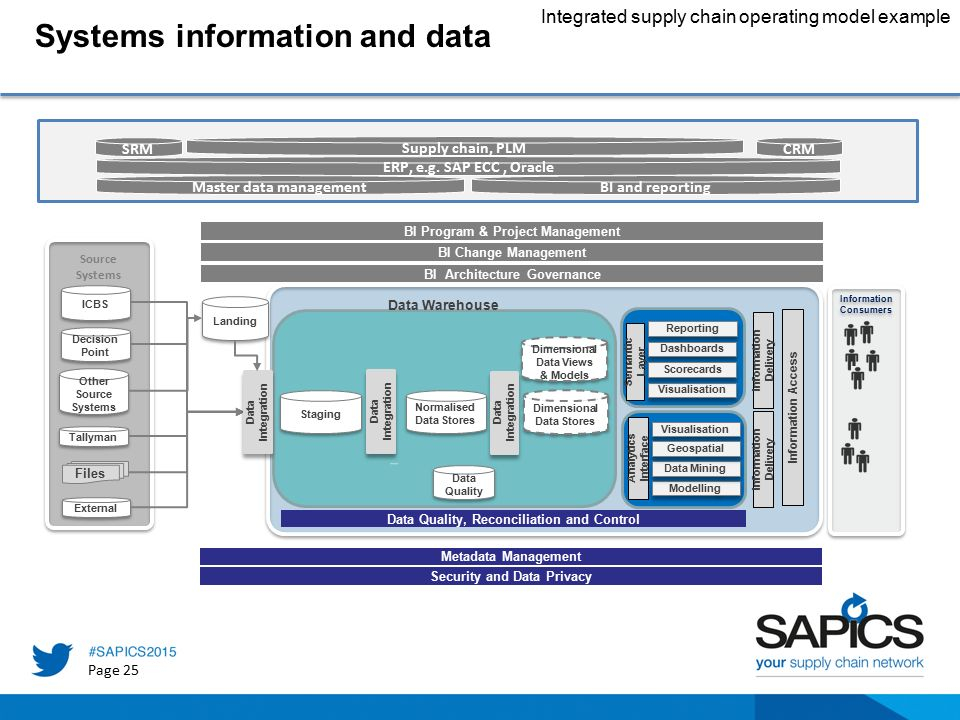 integrated data and information systems their Data integration solutions gather such as operational or legacy systems, databases or data and enterprise information integration making their way.