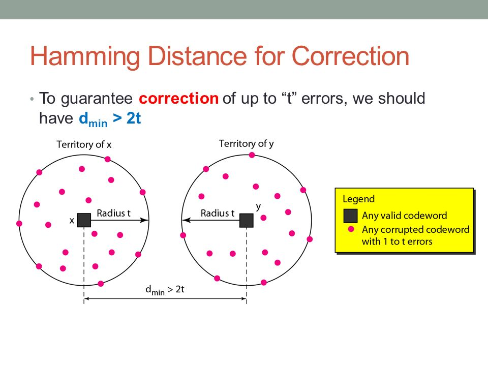 Hamming Distance for Correction