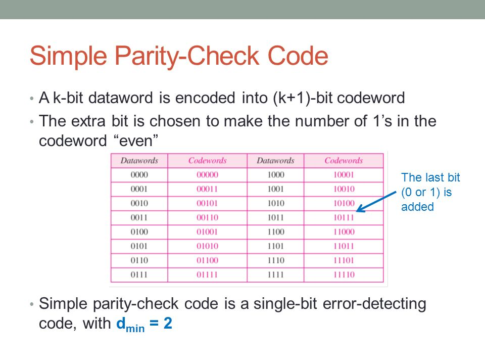 Simple Parity-Check Code
