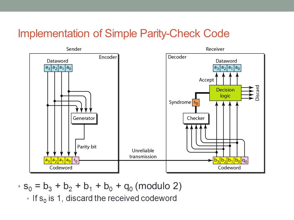 Implementation of Simple Parity-Check Code