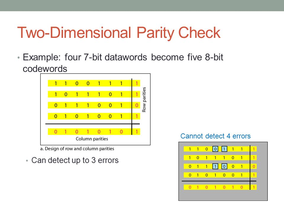 Two-Dimensional Parity Check