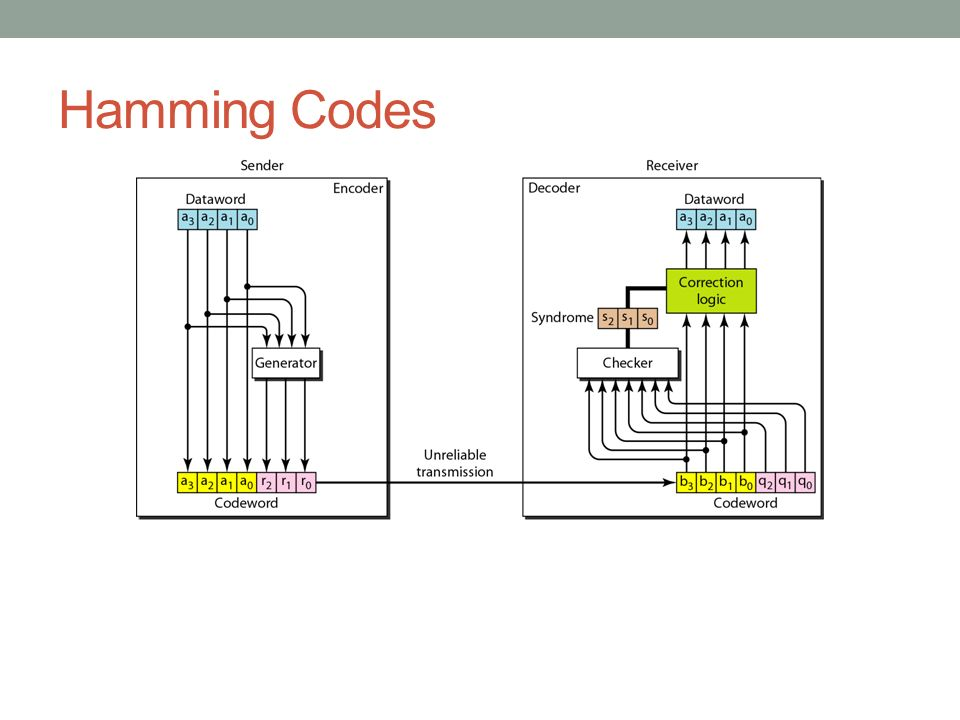 Hamming Codes