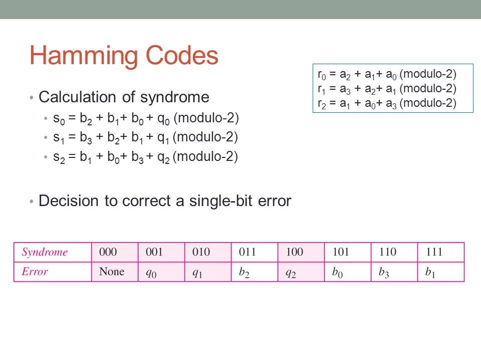 Hamming Codes Calculation of syndrome