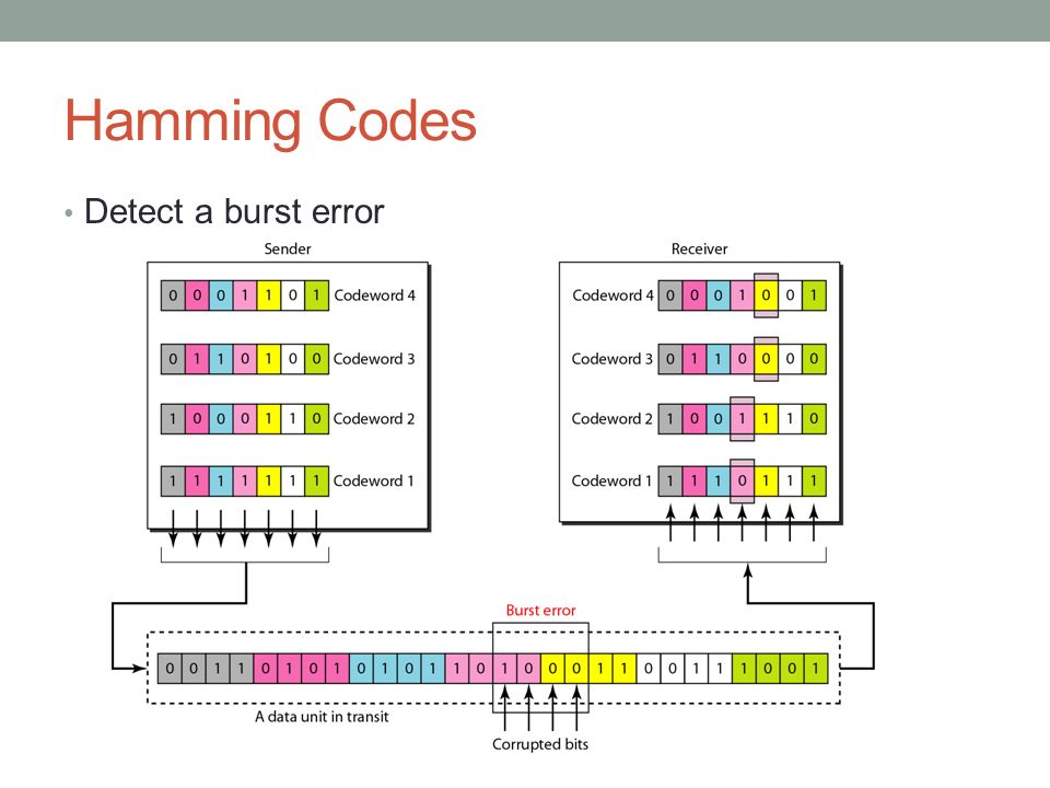 Hamming Codes Detect a burst error