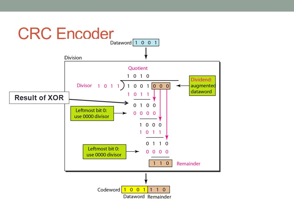CRC Encoder Result of XOR
