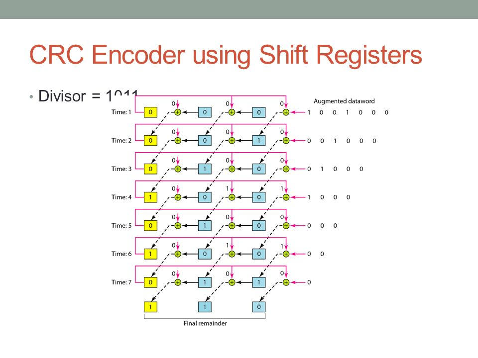 CRC Encoder using Shift Registers