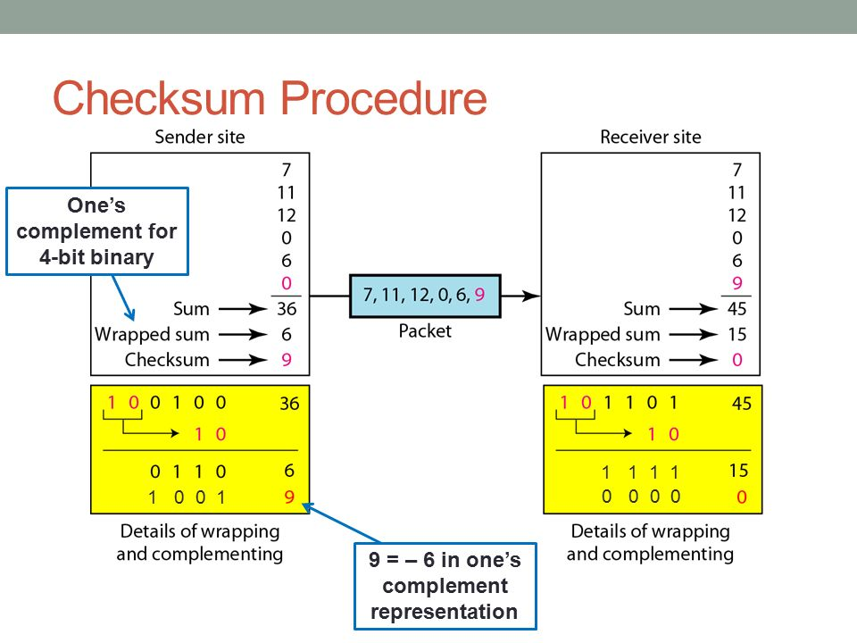 Checksum Procedure One's complement for 4-bit binary
