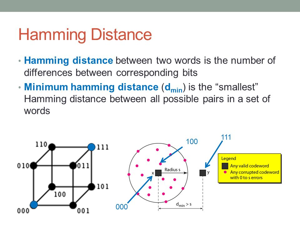 Hamming Distance Hamming distance between two words is the number of differences between corresponding bits.