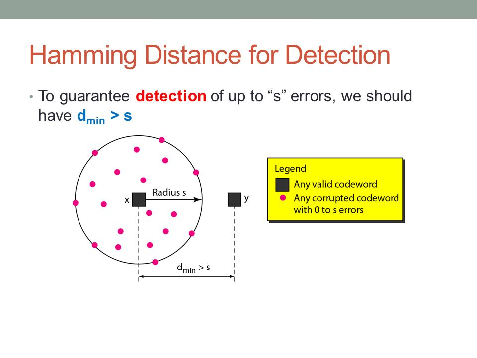 Hamming Distance for Detection