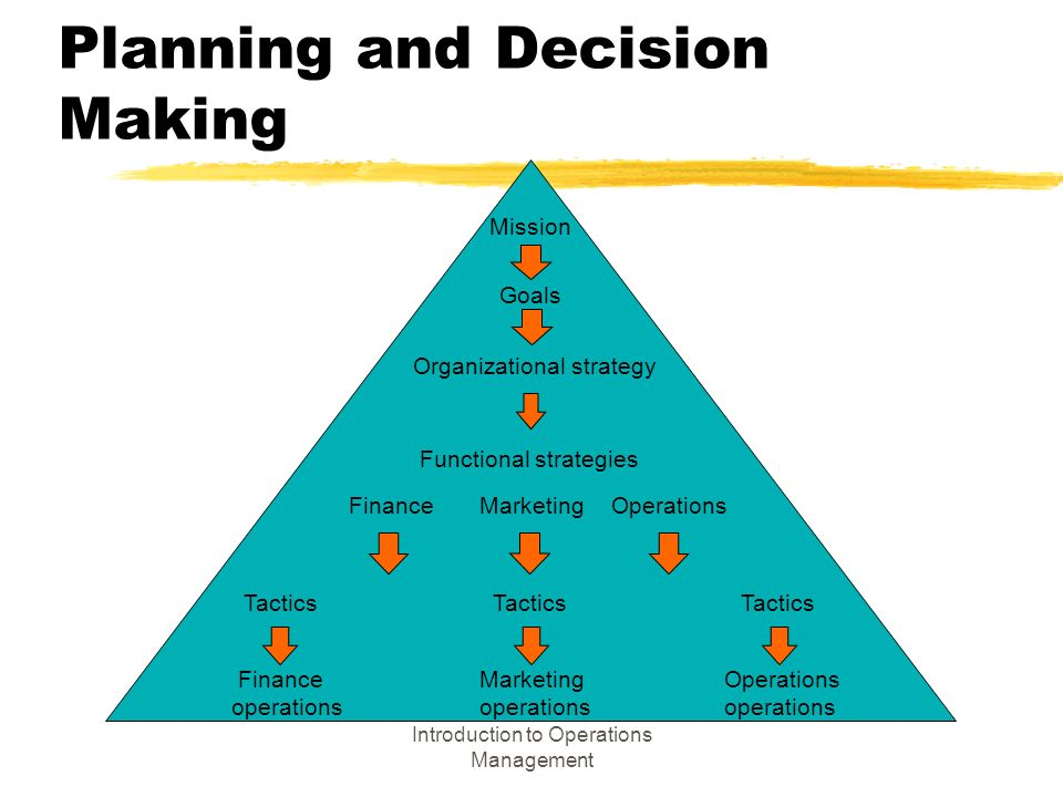 strategic business planning management and decision making Is strategic planning still relevant strategic planning or how it affects performance, their study of 20 healthcare organizations indicates that strategic planning is a com - planning, in large part, is a decision-making activity.