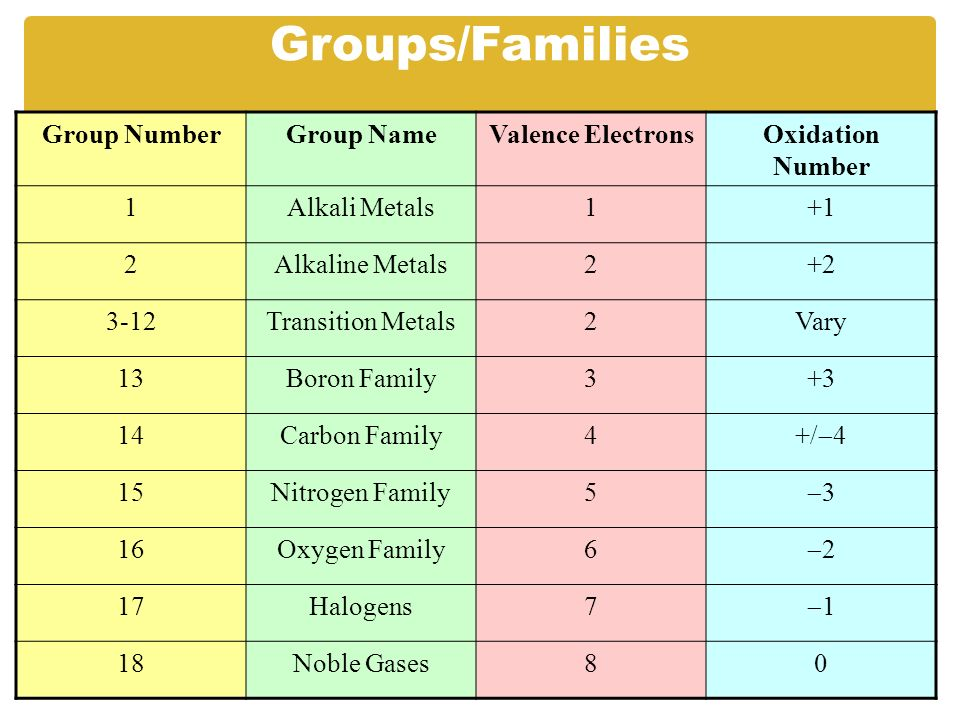 Periodic table periodic table of elements with names valence ipc 03b chemical bonding ppt video online download periodic table periodic table of elements with names valence electrons urtaz Images
