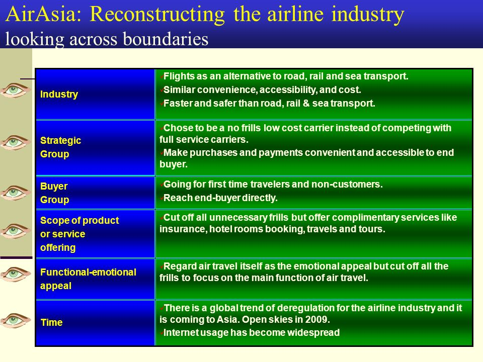functional strategy of airasia The business level strategy adopted by airasia is a cost leadership strategy that targets markets such as domestic flights, short-haul / regional flights and long-haul regional services and selling their services below the average industry price to gain market share.
