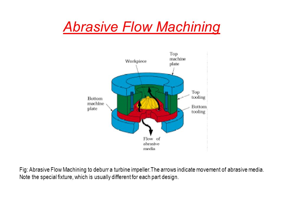 Abrasive Machining And Ppt Video Online Download