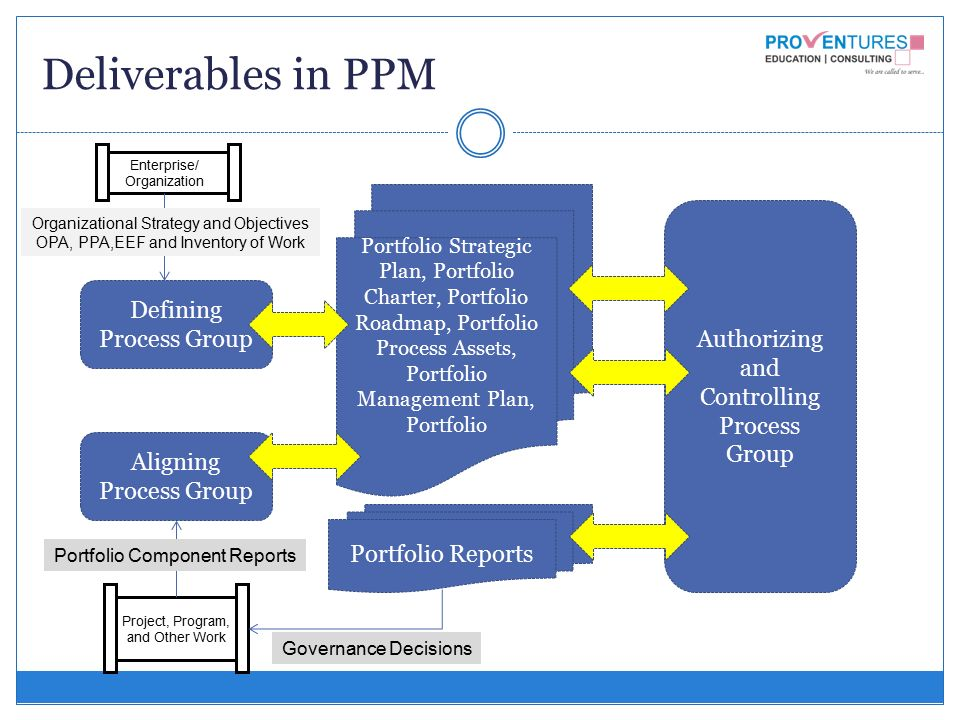 organizational portfolio management process project management Project portfolio management is is a framework, not a product best-of-breed strategies and process coupled with a project portfolio management tool set create this framework.