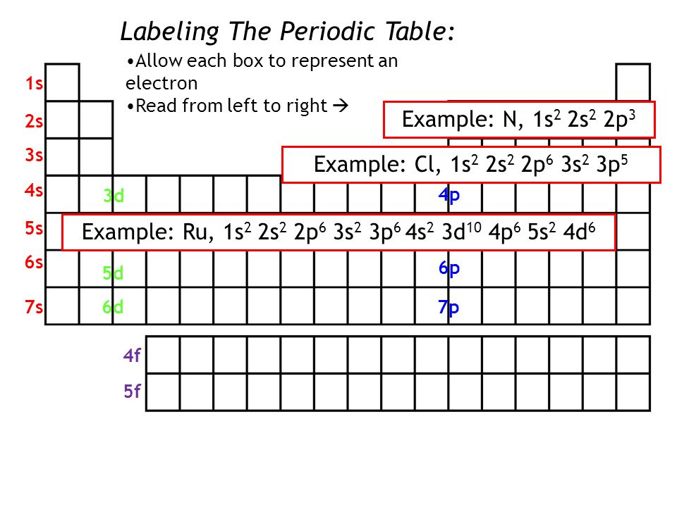 Unit electron configurations ppt video online download writing electron configurations from the periodic table 4 example urtaz Choice Image