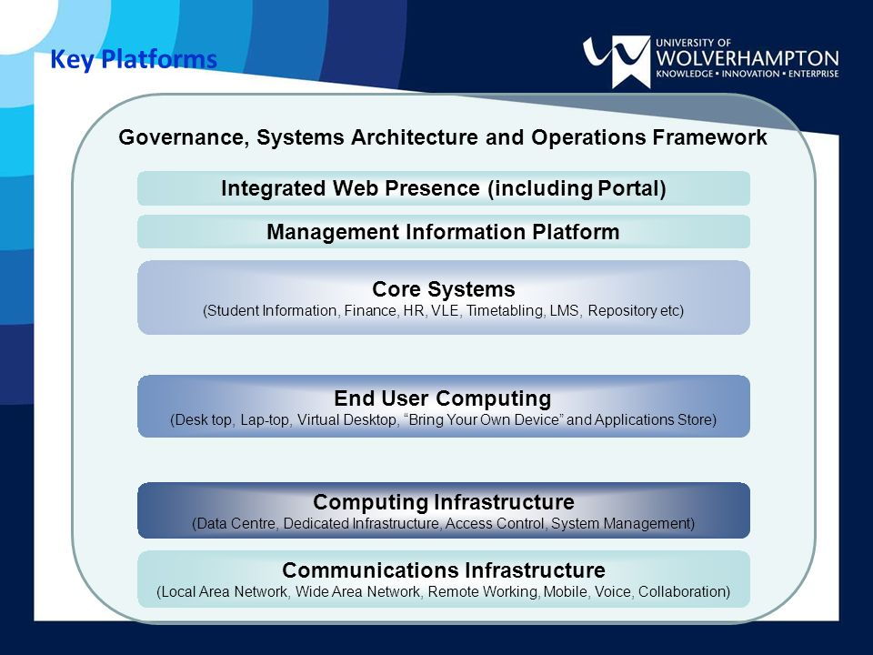 Enabling the Digital Campus - ppt video online download