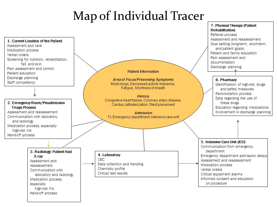 Tracer Methodology Tips And Strategies For Continuous
