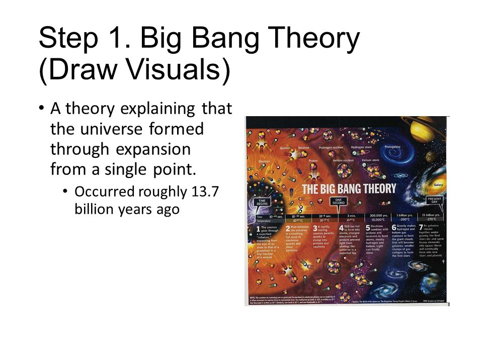 how to draw the big bang in steps