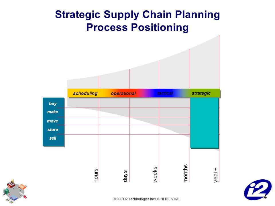 types of strategic planning pdf