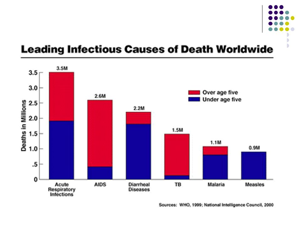 hiv the leading infectious disease in the world List of countries by hiv/aids adult prevalence rate jump to  this data was sourced from the cia's world factbook unless referenced otherwise a horizontal dash .