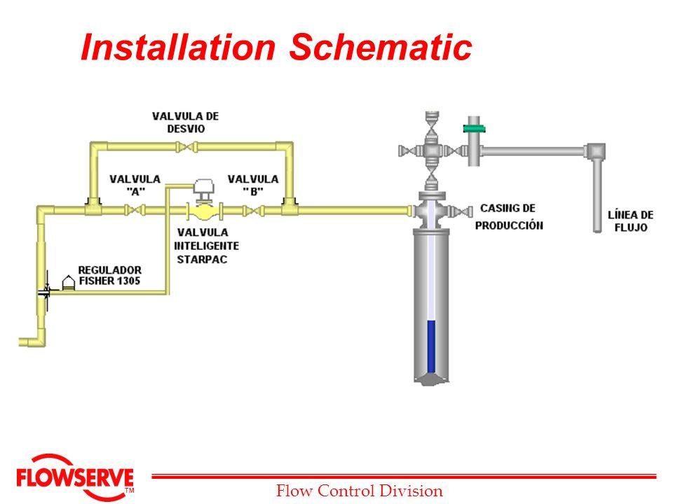 Installation Schematic on Intermittent Gas Lift
