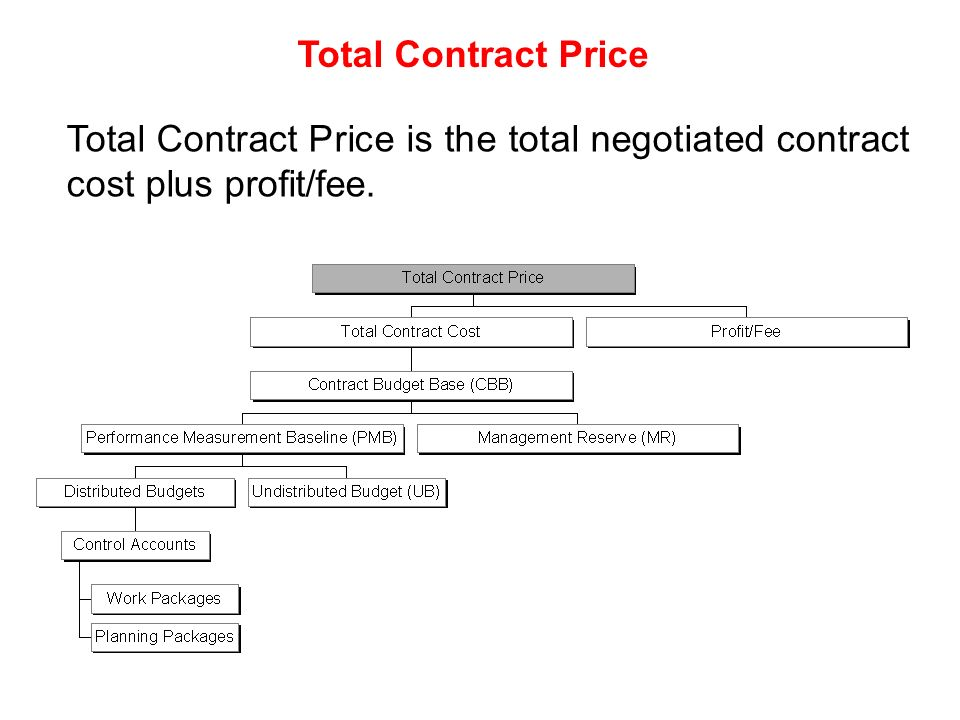 Management development of complex projects course code for Cost plus contract example