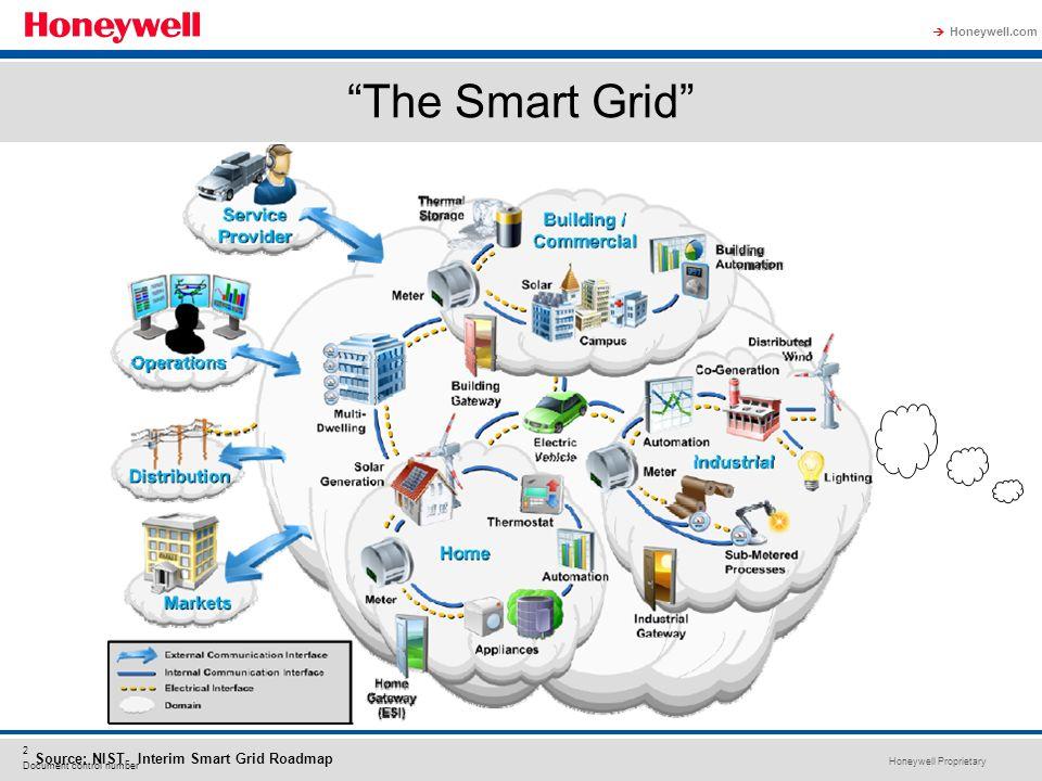 The Smart Grid Taken from: http://www.nist.gov/smartgrid/InterimSmartGridRoadmapNISTRestructure.pdf.