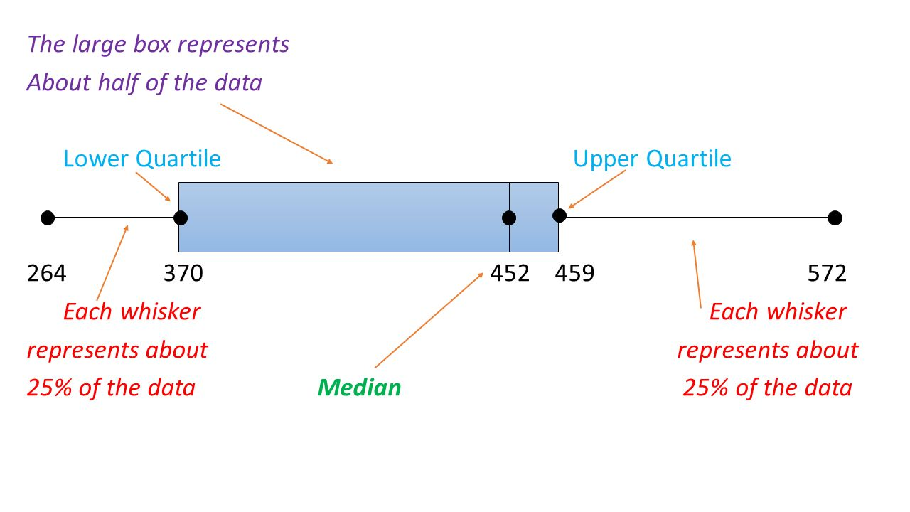 3 The Large Box Represents About Half Of The Data Lower Quartile Upper  S1dassfhhsdh Median Quartile