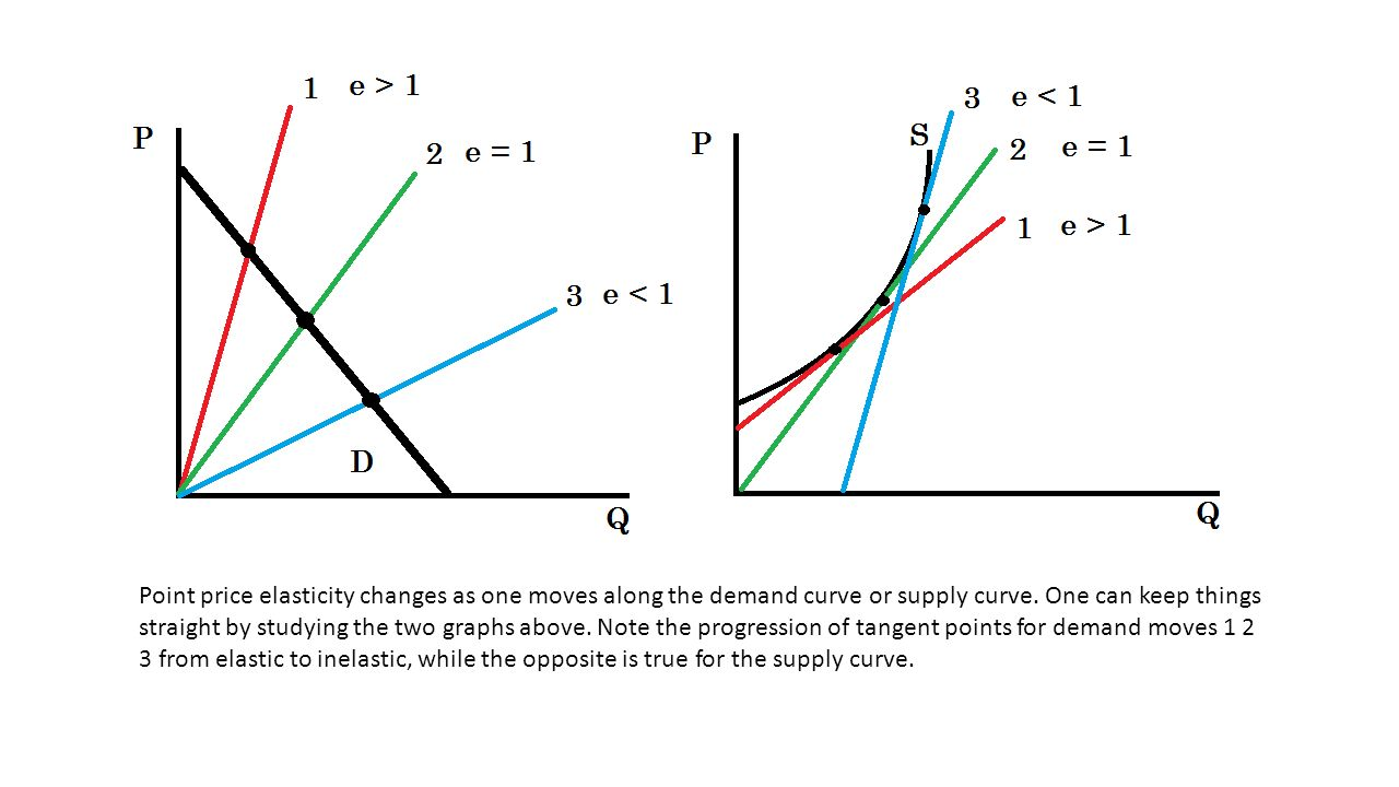 5 elasticity � price elasticity of demand and price