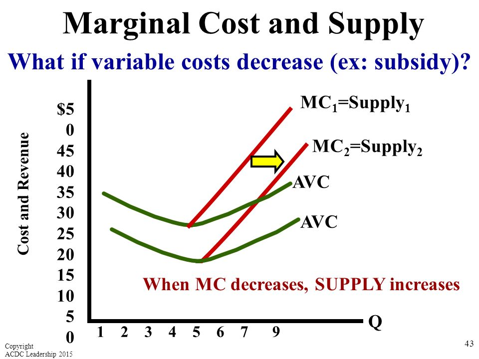 supply and demand and marginal cost Start studying homework 1 supply, demand, marginal cost, marginal benefit learn vocabulary, terms, and more with flashcards, games, and other study tools.