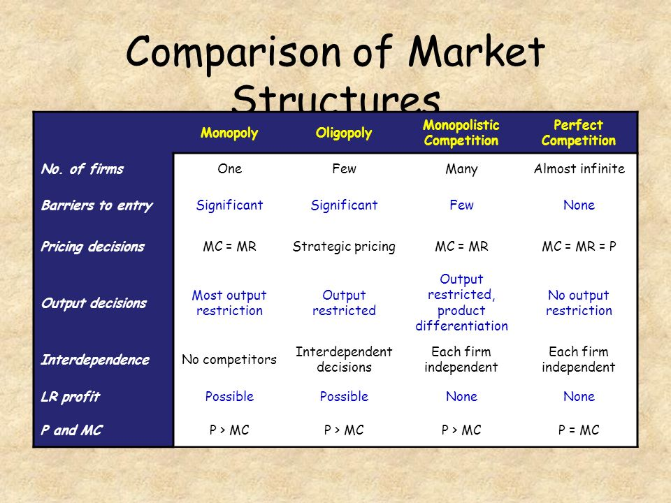 market structures The four types of market structures there are quite a few different market structures that can characterize an economy however, if you are just getting started with this topic, you may want to look at the four basic types of market structures first.