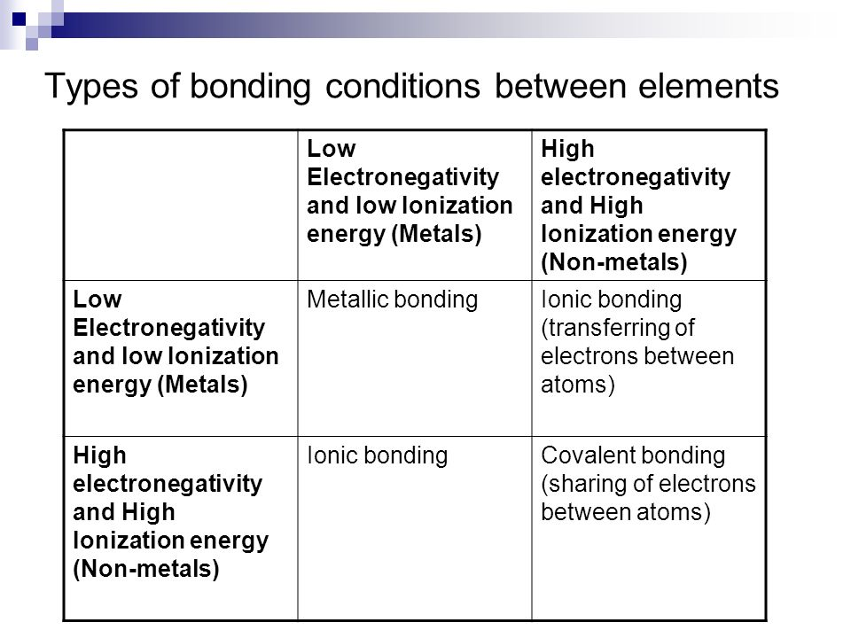 explain why electronegativity and ionization energy have this relationship