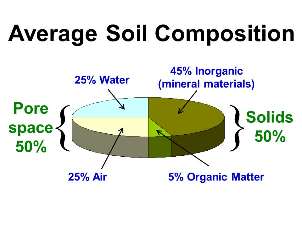 Essential question what is soil made of ppt video for What 5 materials make up soil