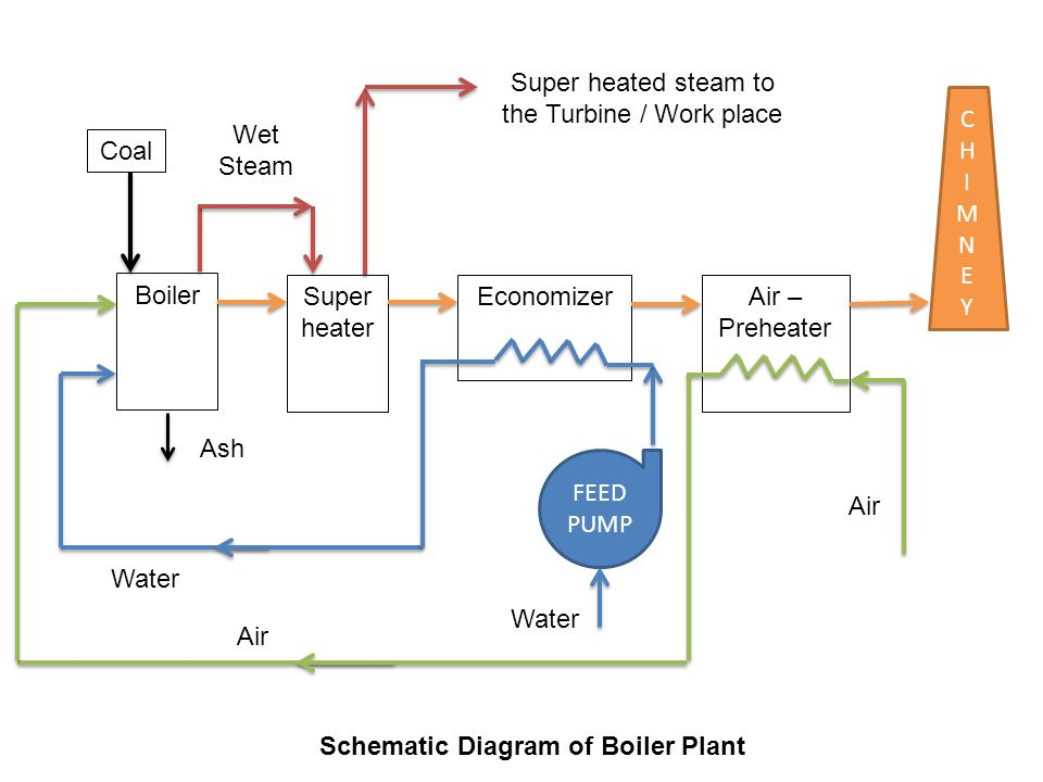 steam boilers diagram